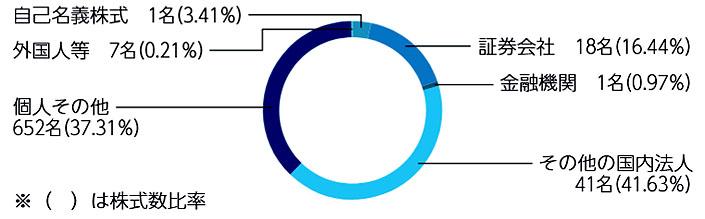 株式分布図
